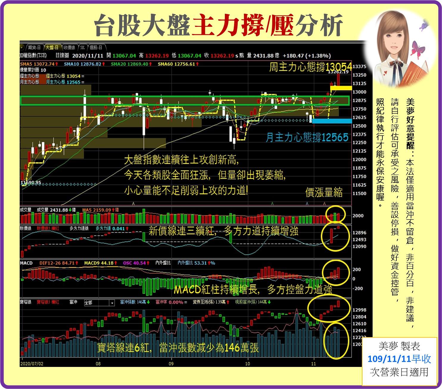 1091112美夢冠軍-股市+MSCI調整_05