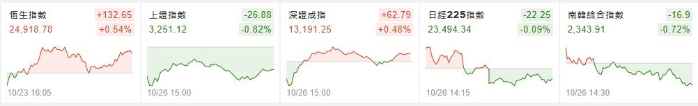 1091027美夢冠軍-股市+雙11+零股交易+11/1分享會訊息_26