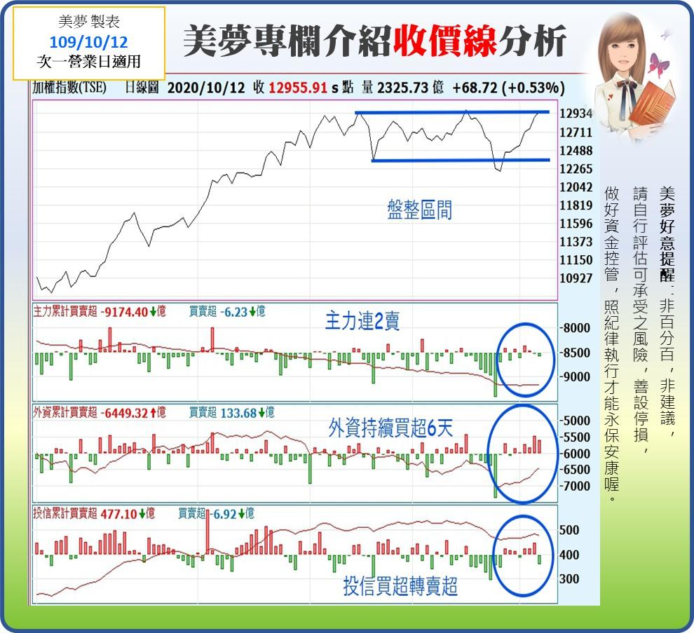 1091012美夢冠軍-股市_04