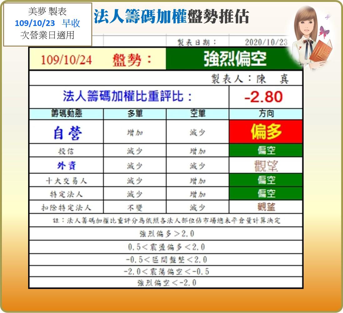 1091026美夢冠軍-股市+雙11+零股交易+11/1分享會訊息_13