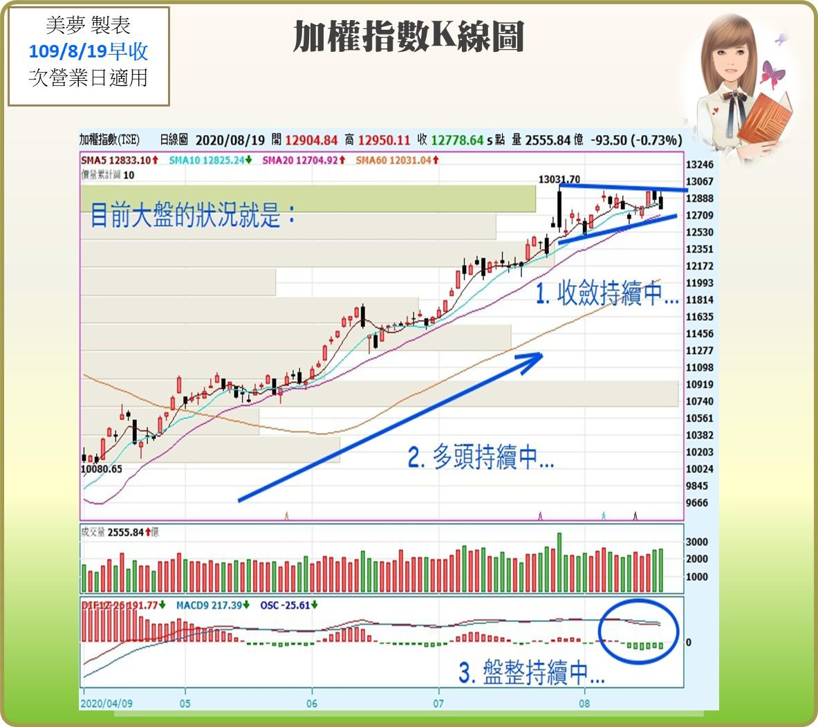 1090820 美夢冠軍股/期/權資訊分享+A50沖沖樂