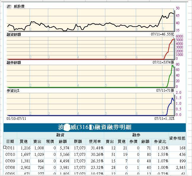 個股探討:316X  波X威_05