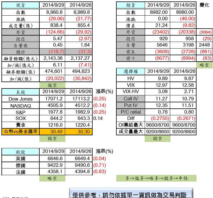 9/30  盤前分析_02