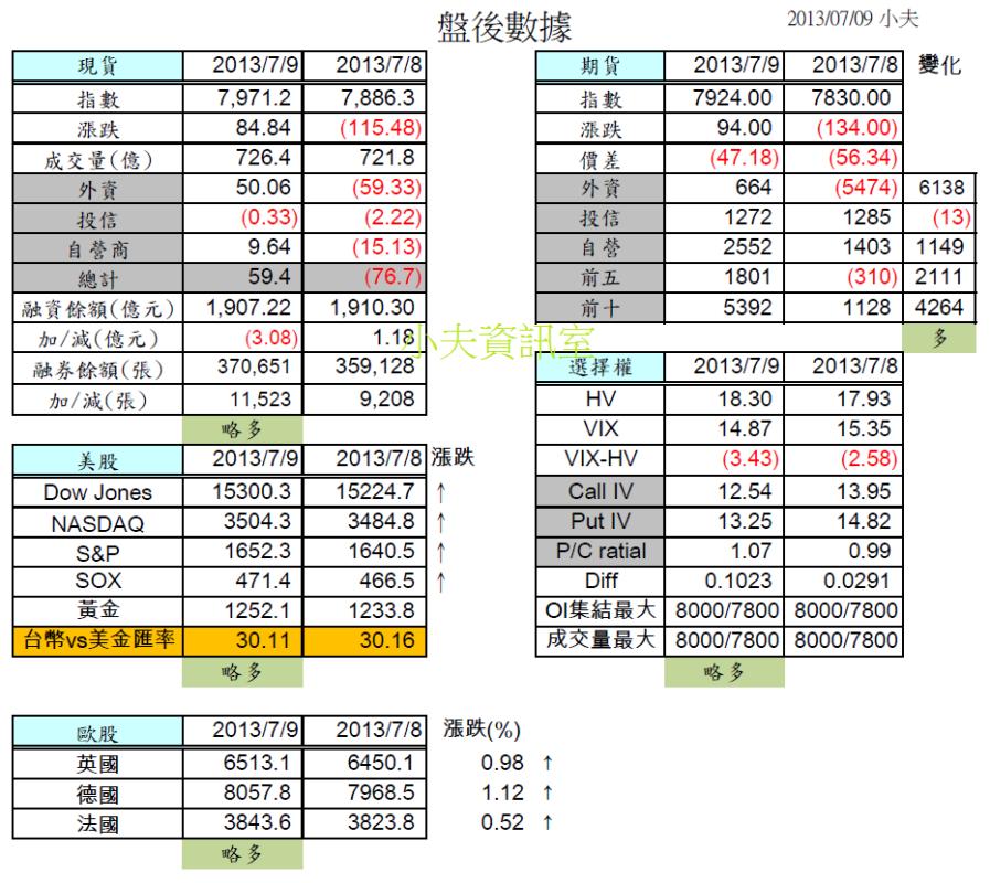 7/10 盤前分析 --  全球主要指數皆小紅,略為偏多