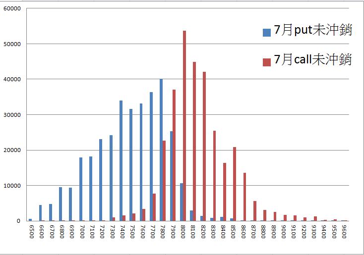 7/10 盤前分析 --  全球主要指數皆小紅,略為偏多_02
