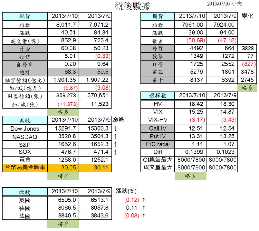 7/11 盤前分析:留意季線/前高壓力,上證午盤拉高2%