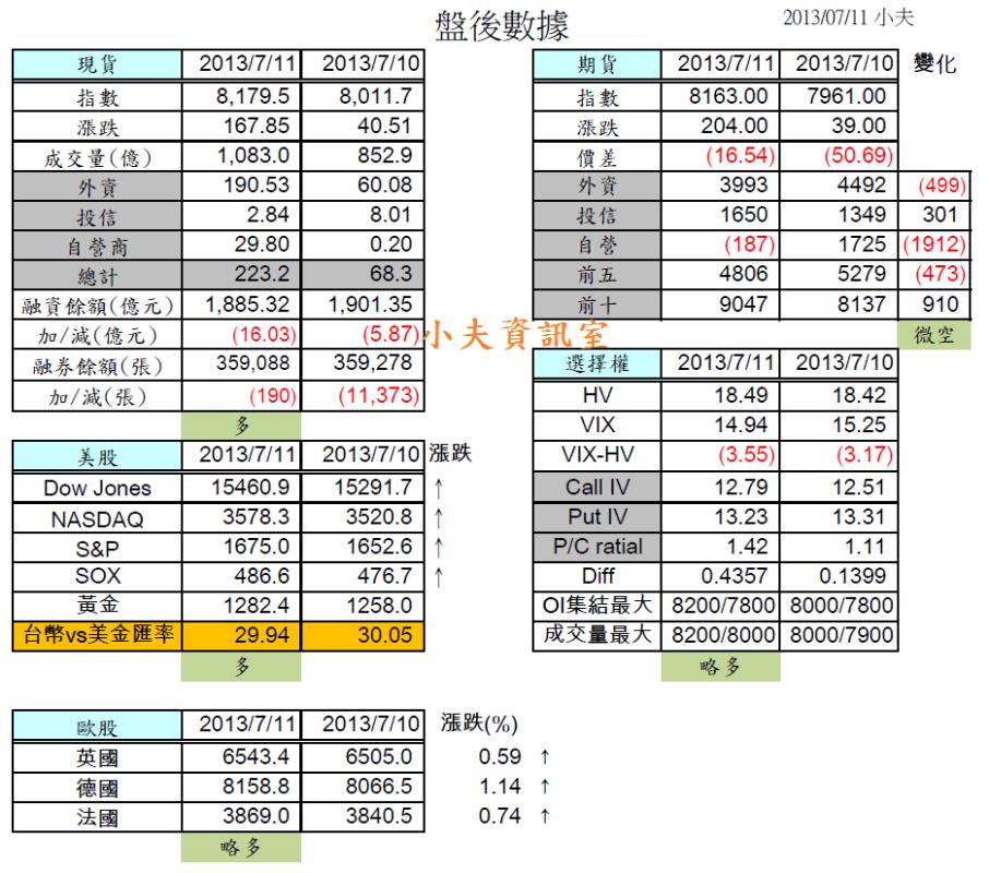 7/12 盤前分析  :外資大買190億,帶量長紅形成多方格局,留意期權隱憂