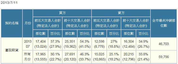 7/12 盤前分析  :外資大買190億,帶量長紅形成多方格局,留意期權隱憂_05
