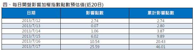 7/16 盤前分析 美股持續上揚,台股結算前難大跌_02