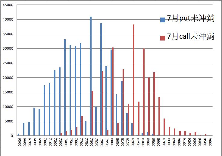 7/12 盤前分析  :外資大買190億,帶量長紅形成多方格局,留意期權隱憂_03