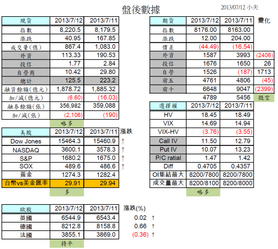 7/15 盤前分析 美股創高,但台股短線有壓_02