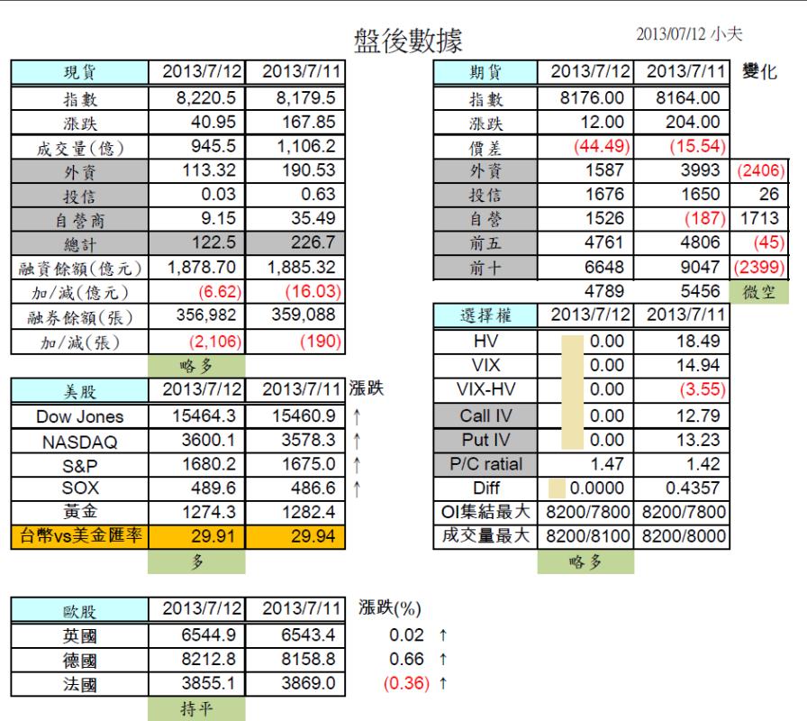 7/15 盤前分析 美股創高,但台股短線有壓