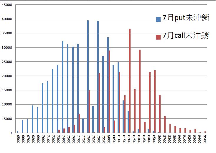 7/15 盤前分析 美股創高,但台股短線有壓_04