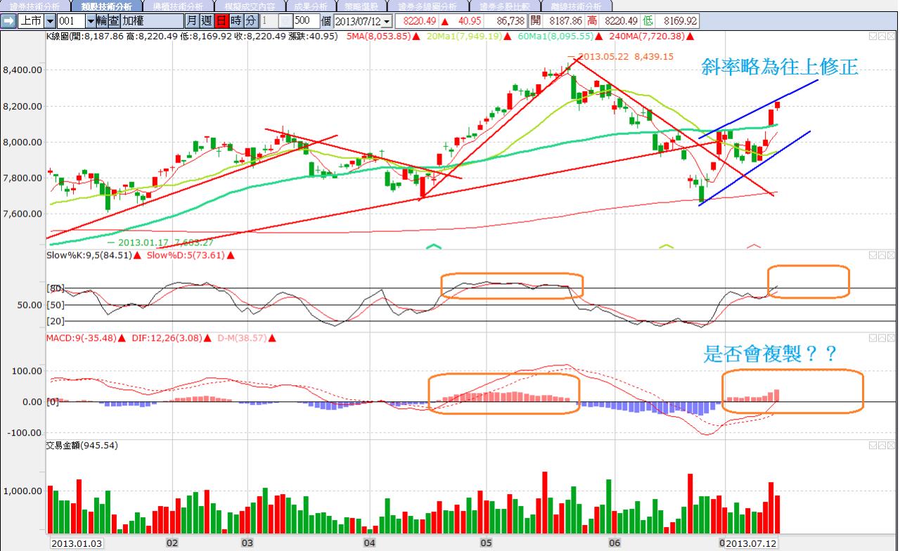 7/15 盤前分析 美股創高,但台股短線有壓_05