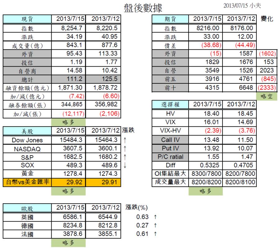 7/16 盤前分析 美股持續上揚,台股結算前難大跌