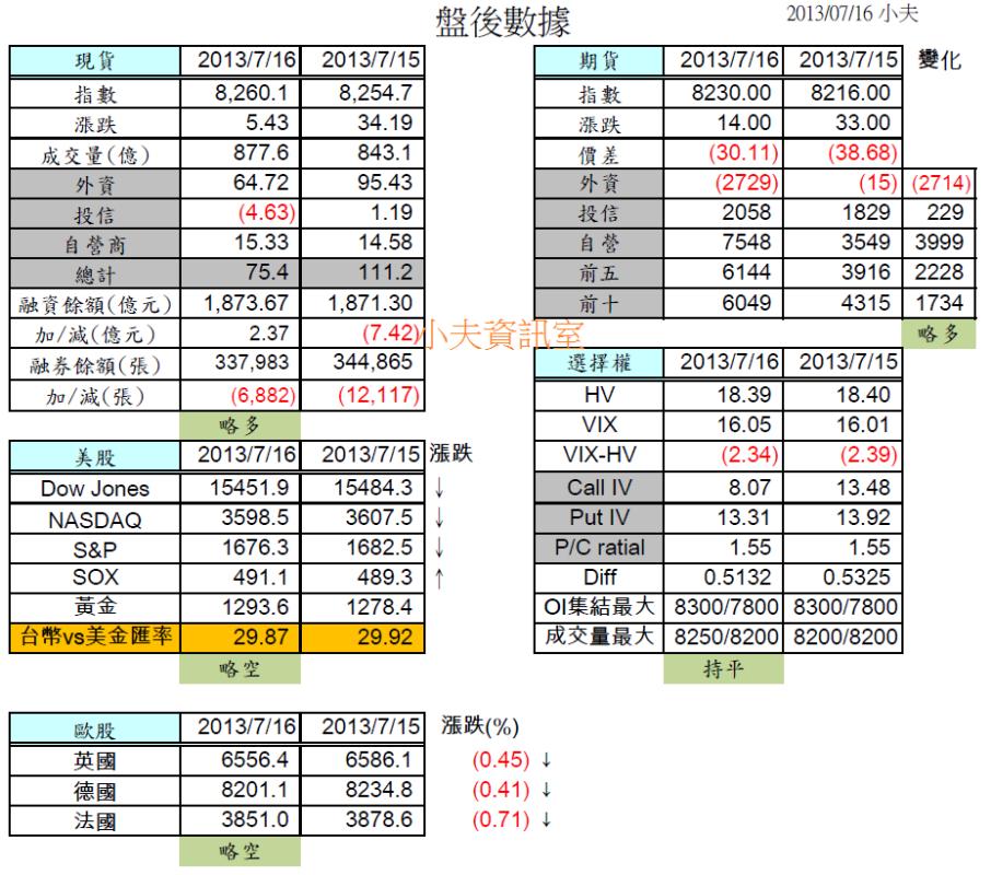 7/17 盤前分析 台指期結算日,歐美略為修正