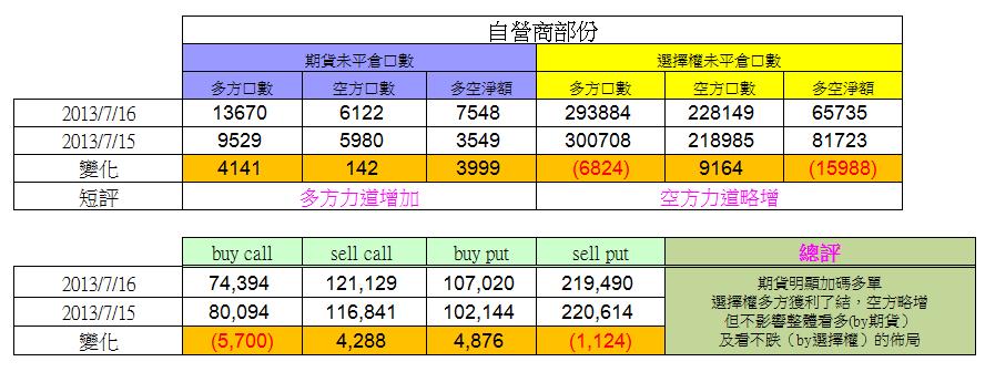 7/16 盤後數據 外資連六買,期貨多單已獲利了結,自營商偏多_05
