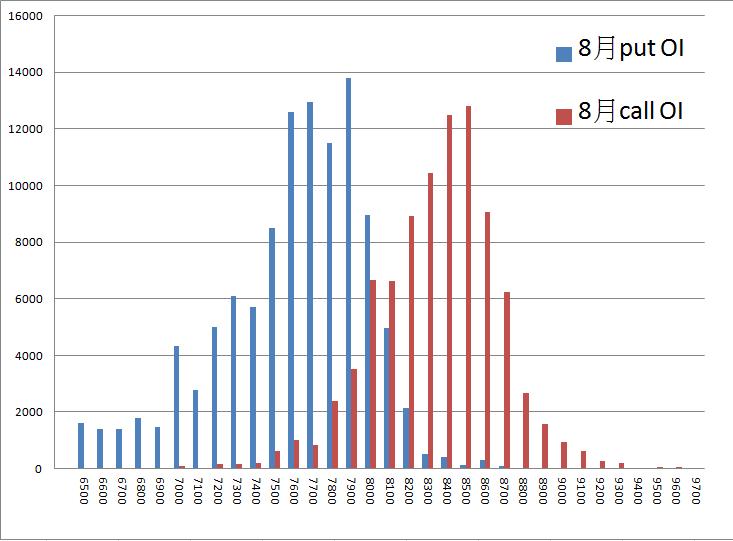 7/18 盤前分析 期權籌碼平平,國際行情略為偏多_03