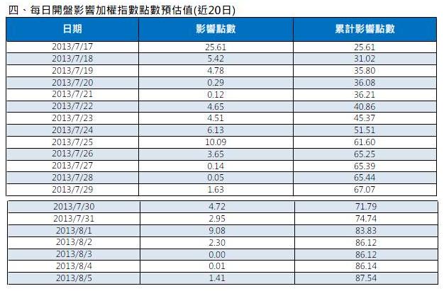 7/18 盤前分析 期權籌碼平平,國際行情略為偏多_02