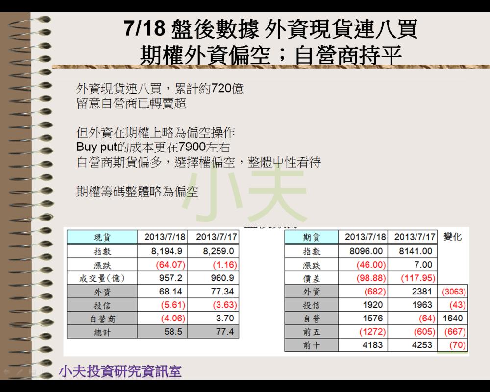 7/18 盤後數據 外資現貨連八買。期權外資偏空;自營商持平