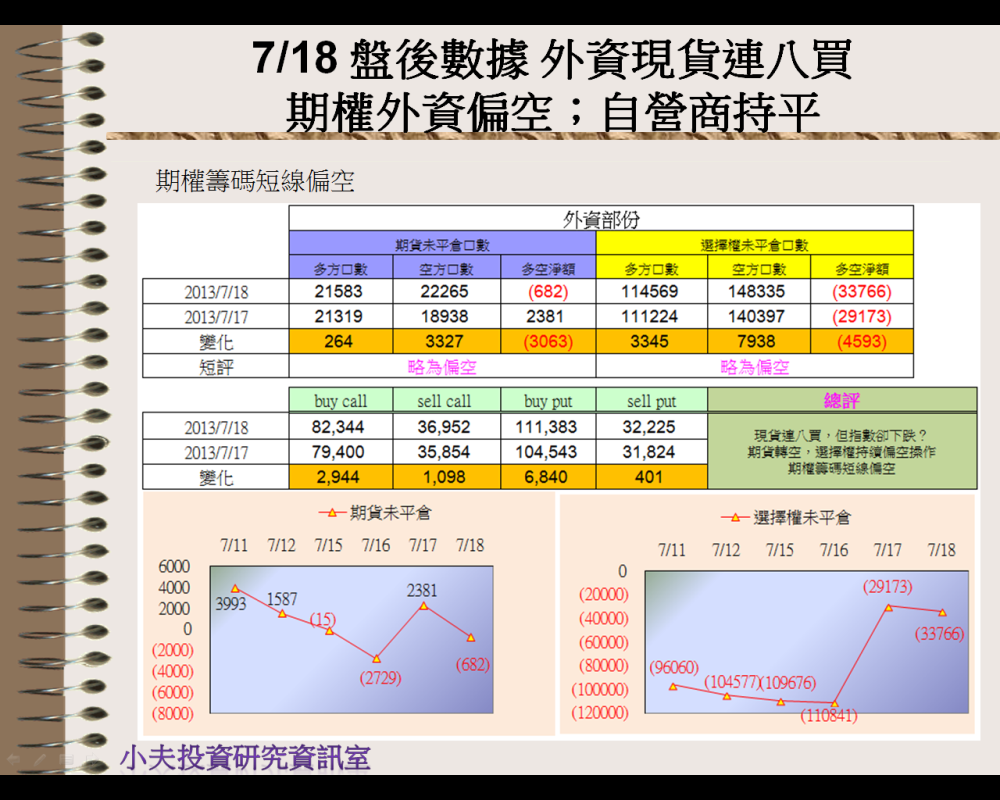 7/18 盤後數據 外資現貨連八買。期權外資偏空;自營商持平_03