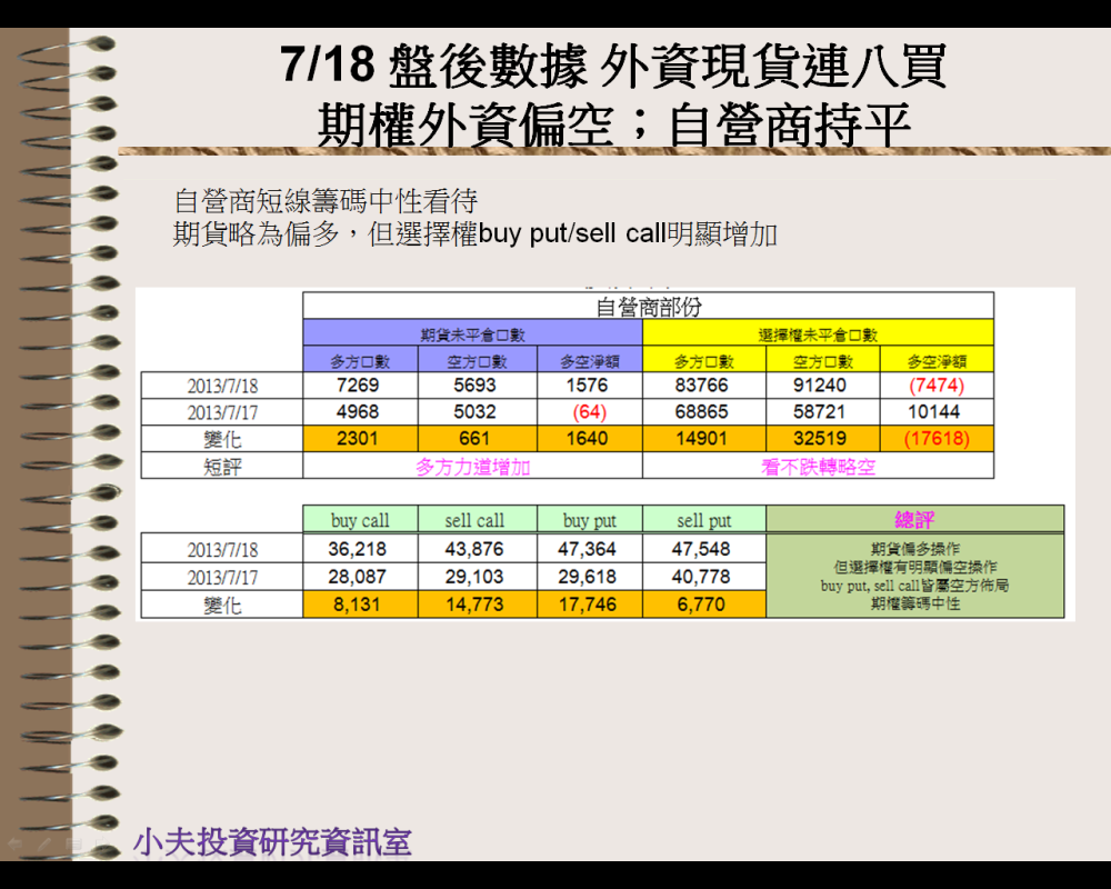 7/18 盤後數據 外資現貨連八買。期權外資偏空;自營商持平_05
