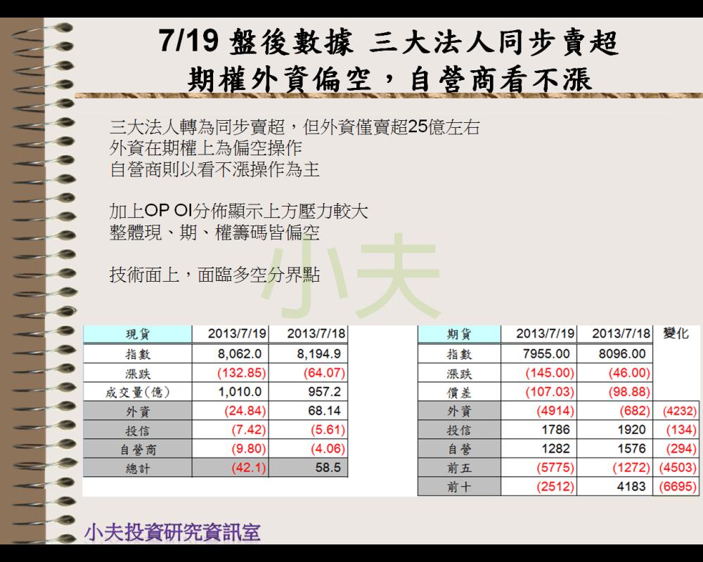 7/19 盤後數據 三大法人同步賣超 期權外資偏空,自營商看不漲