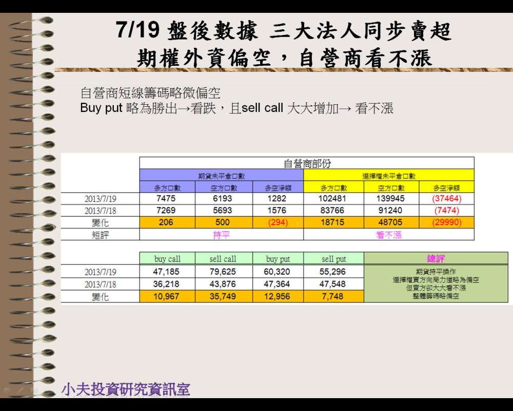 7/19 盤後數據 三大法人同步賣超 期權外資偏空,自營商看不漲_05