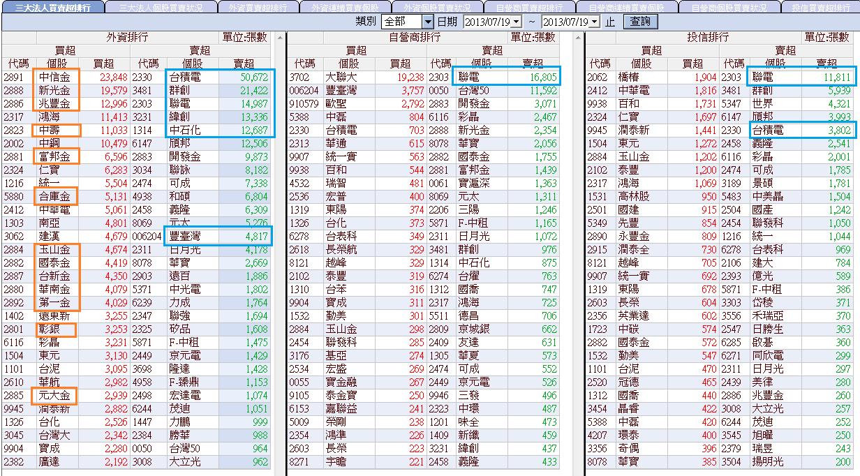 7/19 三大法人買賣超--外資連九天買金融股;金融期仍相對強勢,電子期弱弱弱!!