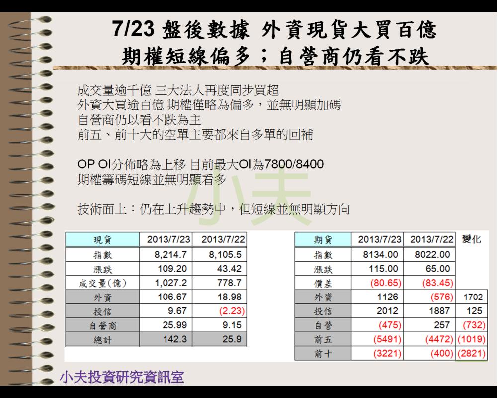 7/23 盤後數據 外資現貨大買百億 期權短線偏多;自營商仍看不跌
