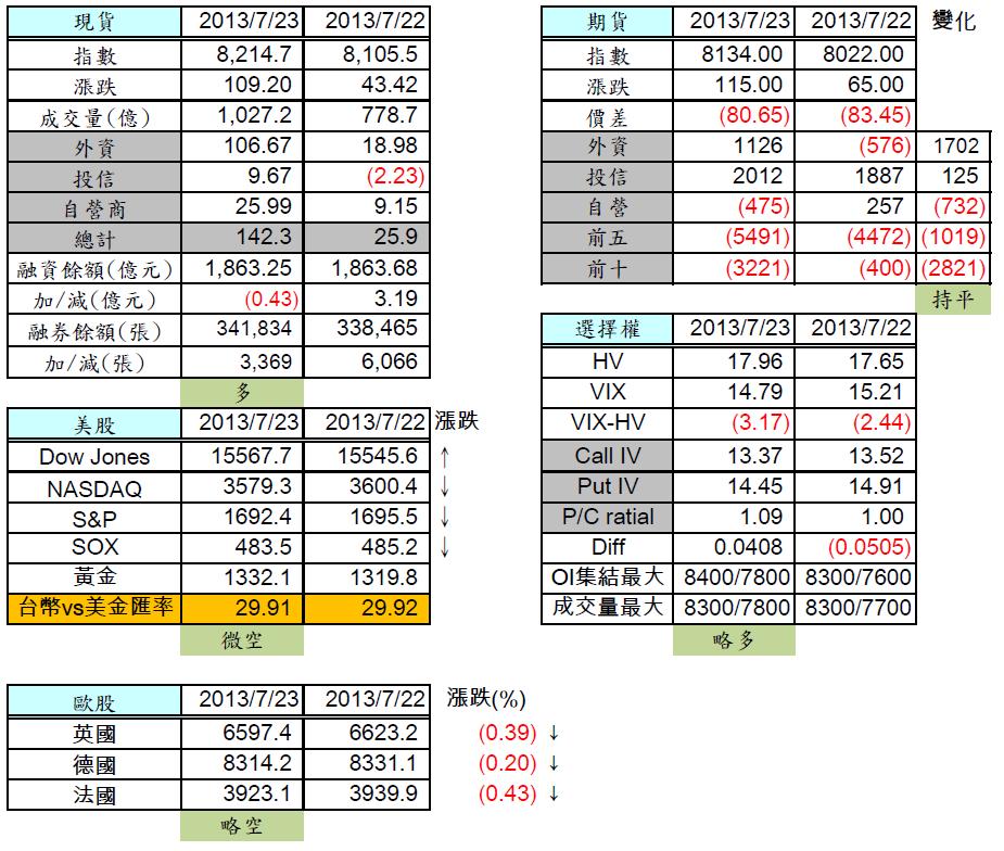 7/24 盤前分析 維持上升趨勢中,上方仍有壓力