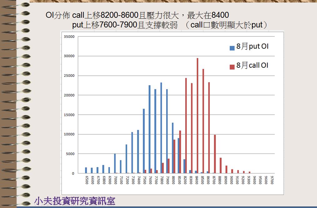 7/24 盤前分析 維持上升趨勢中,上方仍有壓力_03