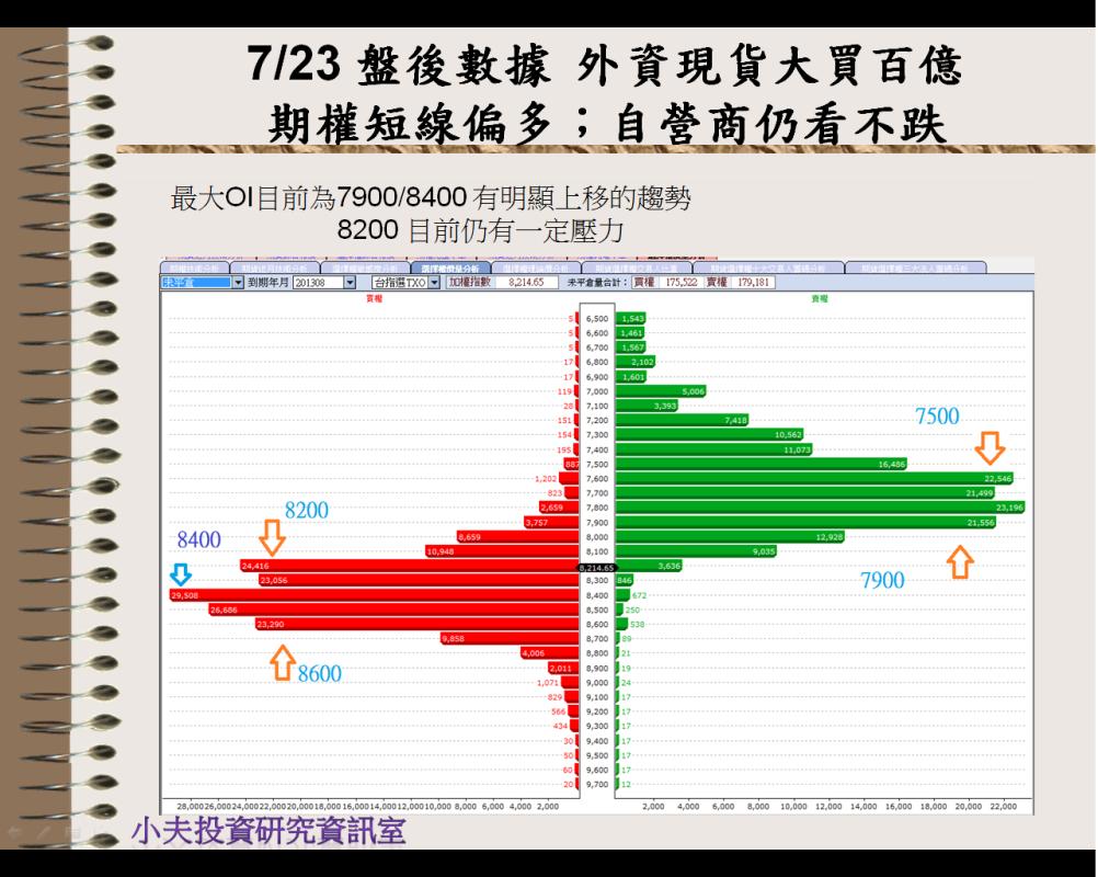 7/23 盤後數據 外資現貨大買百億 期權短線偏多;自營商仍看不跌_02