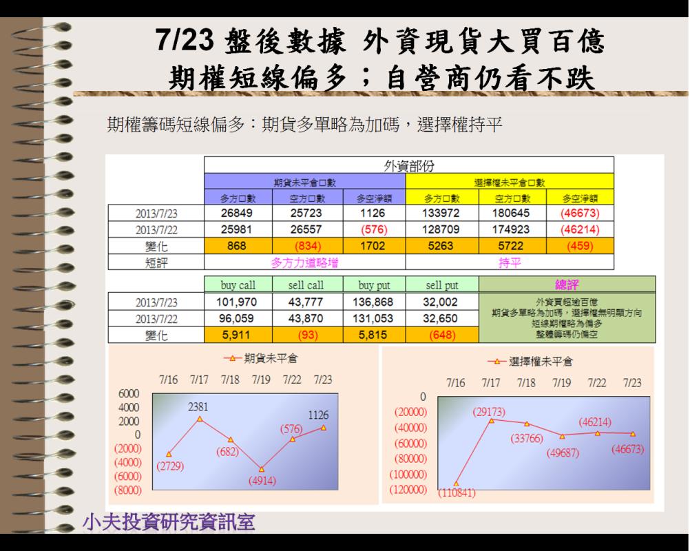 7/23 盤後數據 外資現貨大買百億 期權短線偏多;自營商仍看不跌_03
