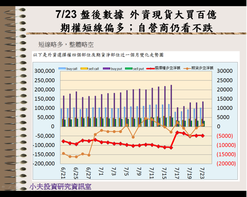 7/23 盤後數據 外資現貨大買百億 期權短線偏多;自營商仍看不跌_04