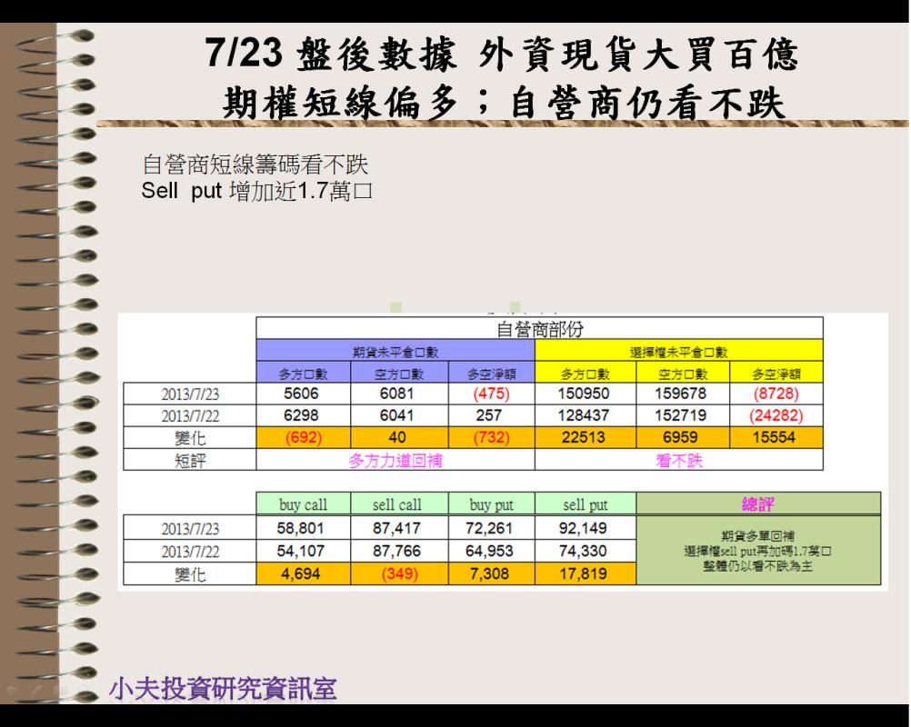7/23 盤後數據 外資現貨大買百億 期權短線偏多;自營商仍看不跌_05