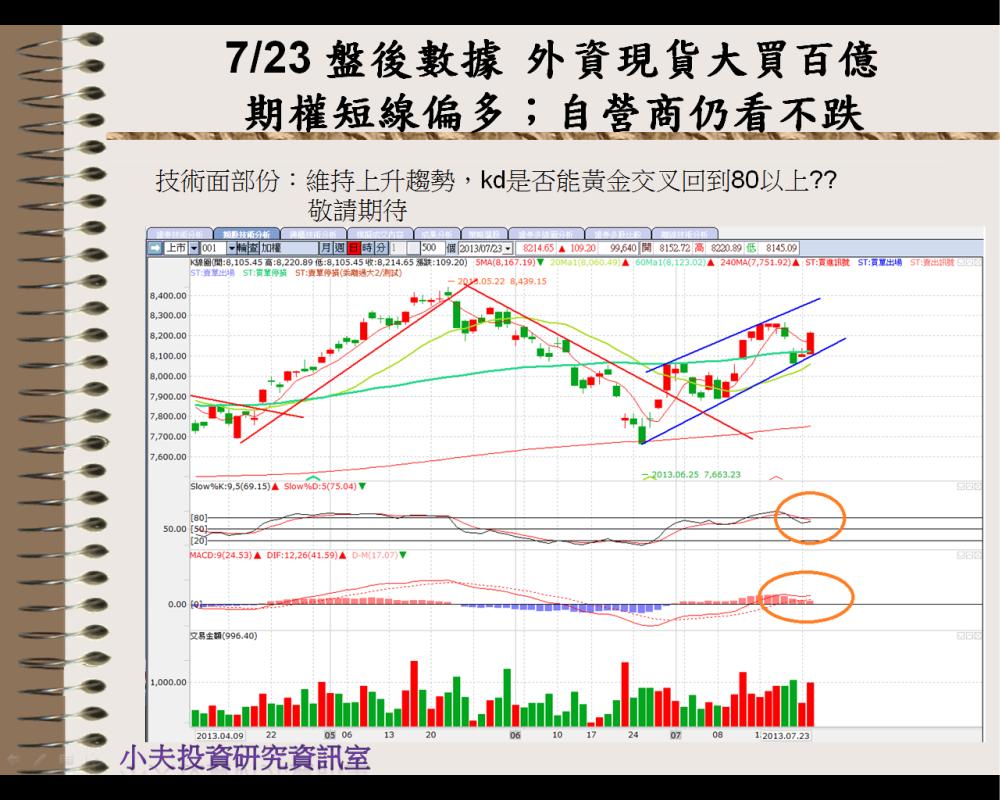 7/23 盤後數據 外資現貨大買百億 期權短線偏多;自營商仍看不跌_06