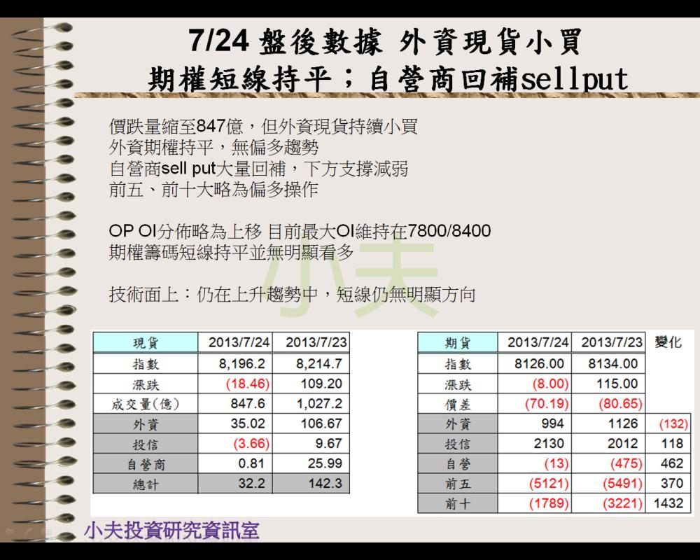 7/24 盤後數據 外資現貨小買,期權短線持平;自營商回補sell put