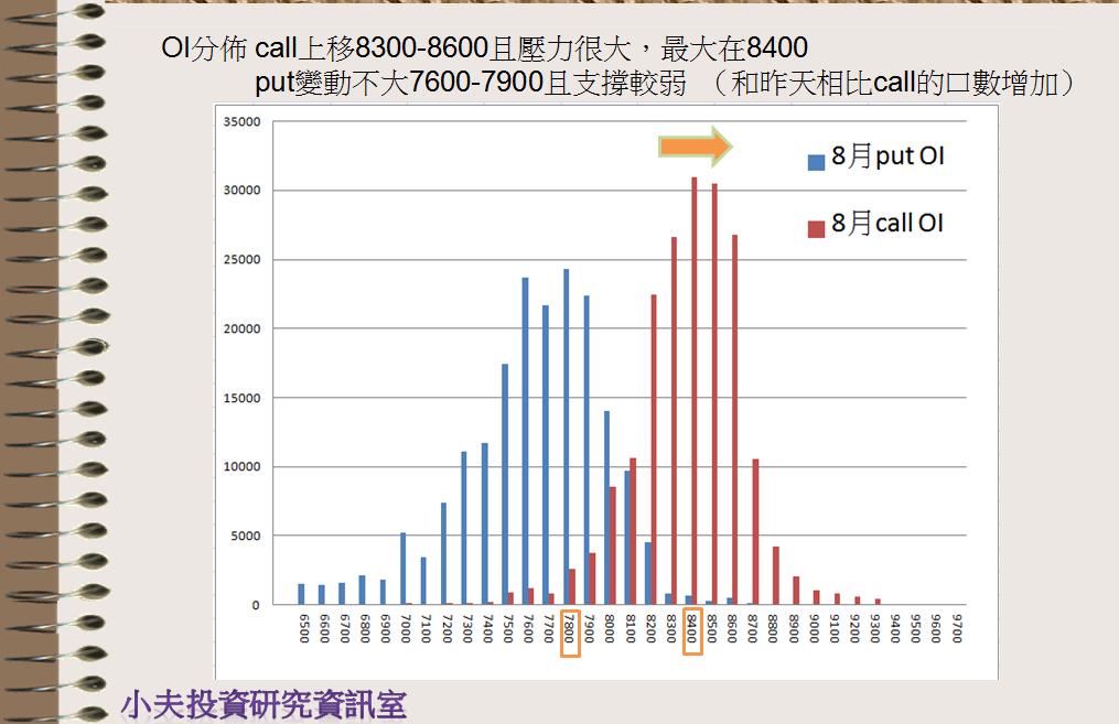 7/25 盤前分析 期現貨籌碼不同調,多空走勢隨時觀注_03