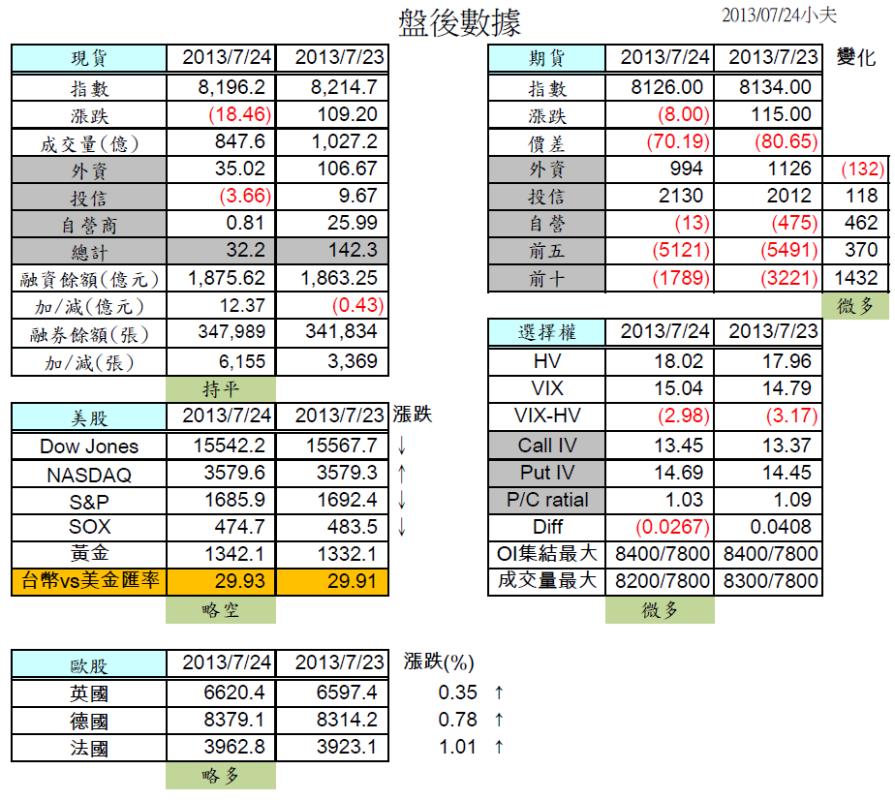 7/25 盤前分析 期現貨籌碼不同調,多空走勢隨時觀注