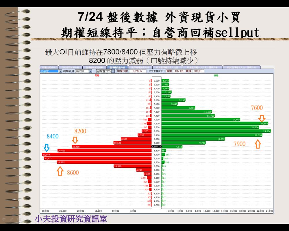 7/24 盤後數據 外資現貨小買,期權短線持平;自營商回補sell put_02