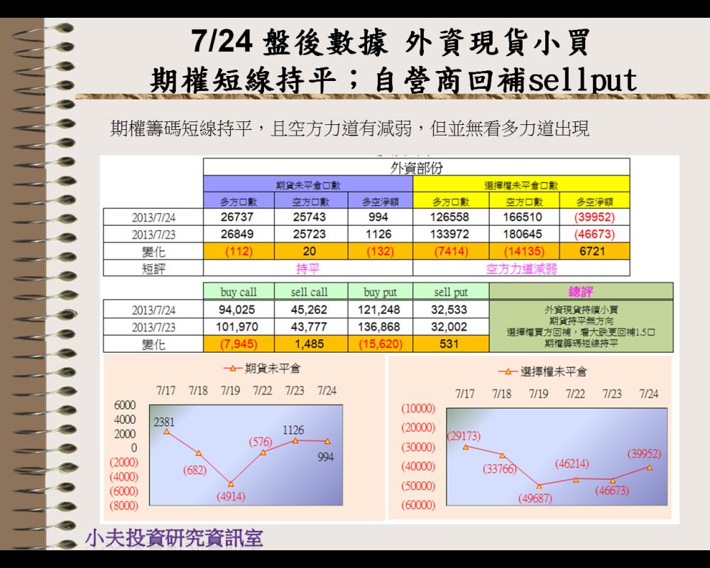 7/24 盤後數據 外資現貨小買,期權短線持平;自營商回補sell put_03