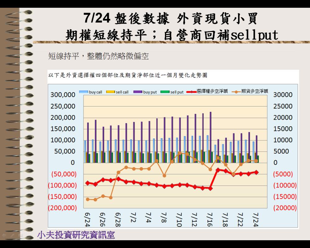 7/24 盤後數據 外資現貨小買,期權短線持平;自營商回補sell put_04