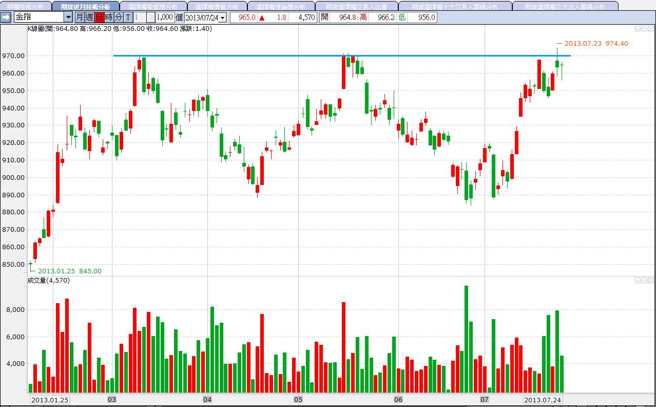 7/24 外資加碼金融股力道減弱,金融期開低拉回,附上2317分析_03