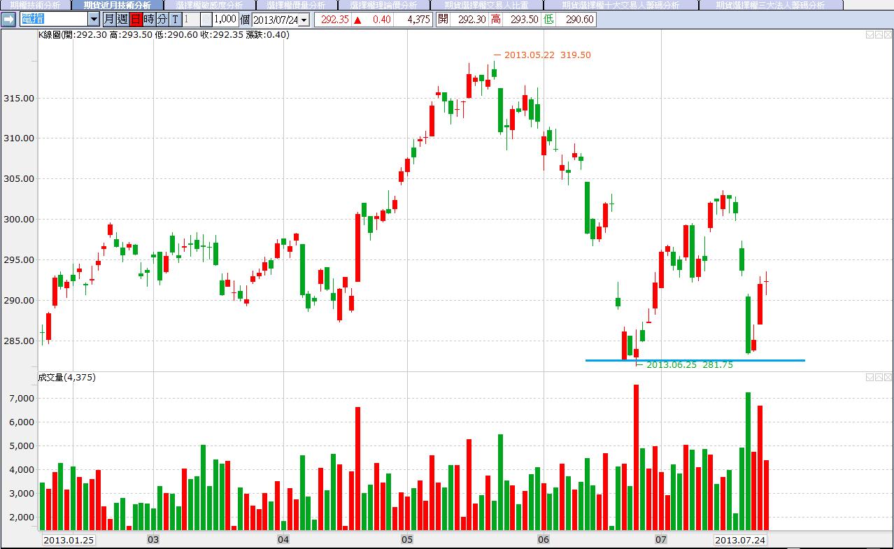 7/24 外資加碼金融股力道減弱,金融期開低拉回,附上2317分析_04