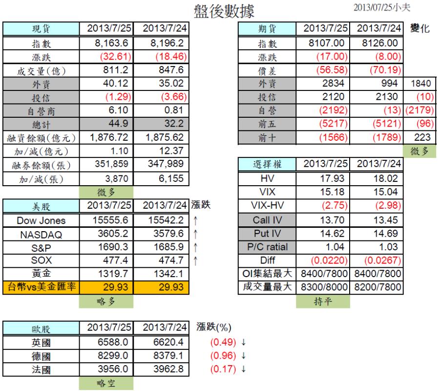 7/26 盤前分析  美漲歐跌,台股面臨多空分水嶺