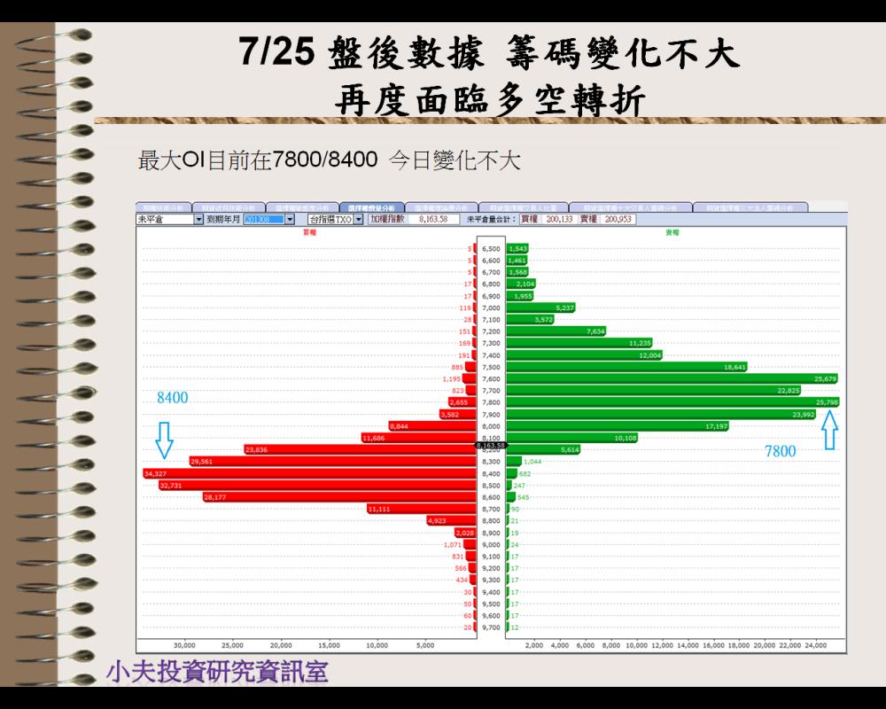 7/25 盤後數據 面臨多空轉折_02