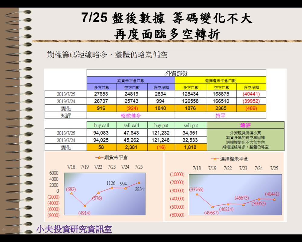 7/25 盤後數據 面臨多空轉折_03