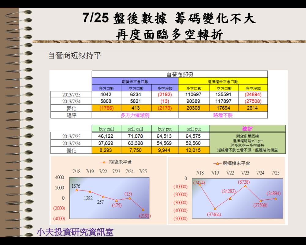 7/25 盤後數據 面臨多空轉折_05