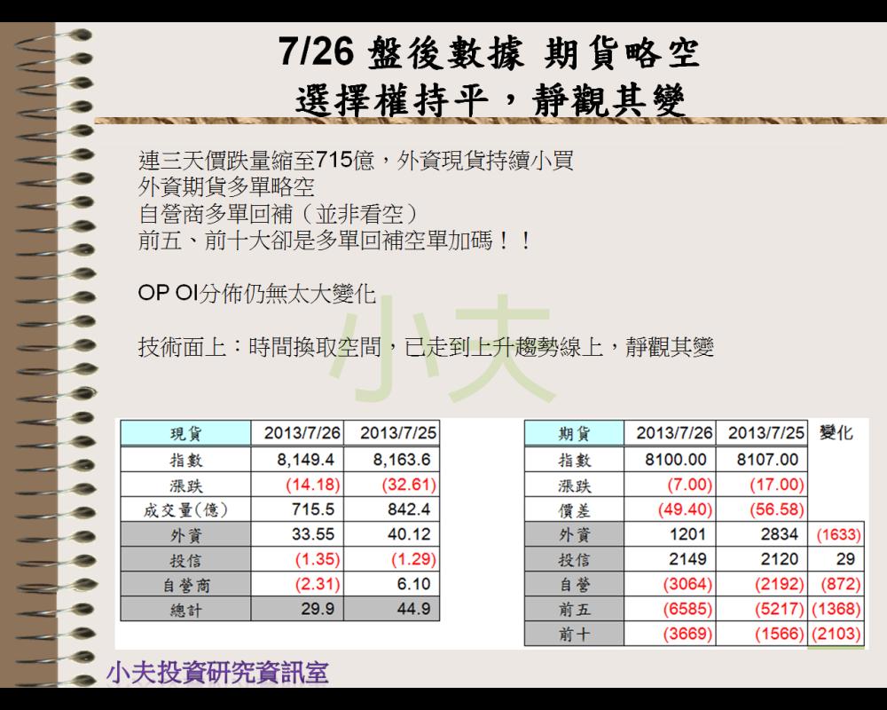 7/26 盤後數據 期貨略空,選擇權持平→靜觀其變
